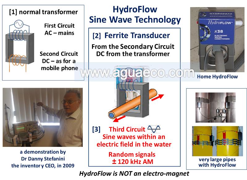sine-wave-tecnology